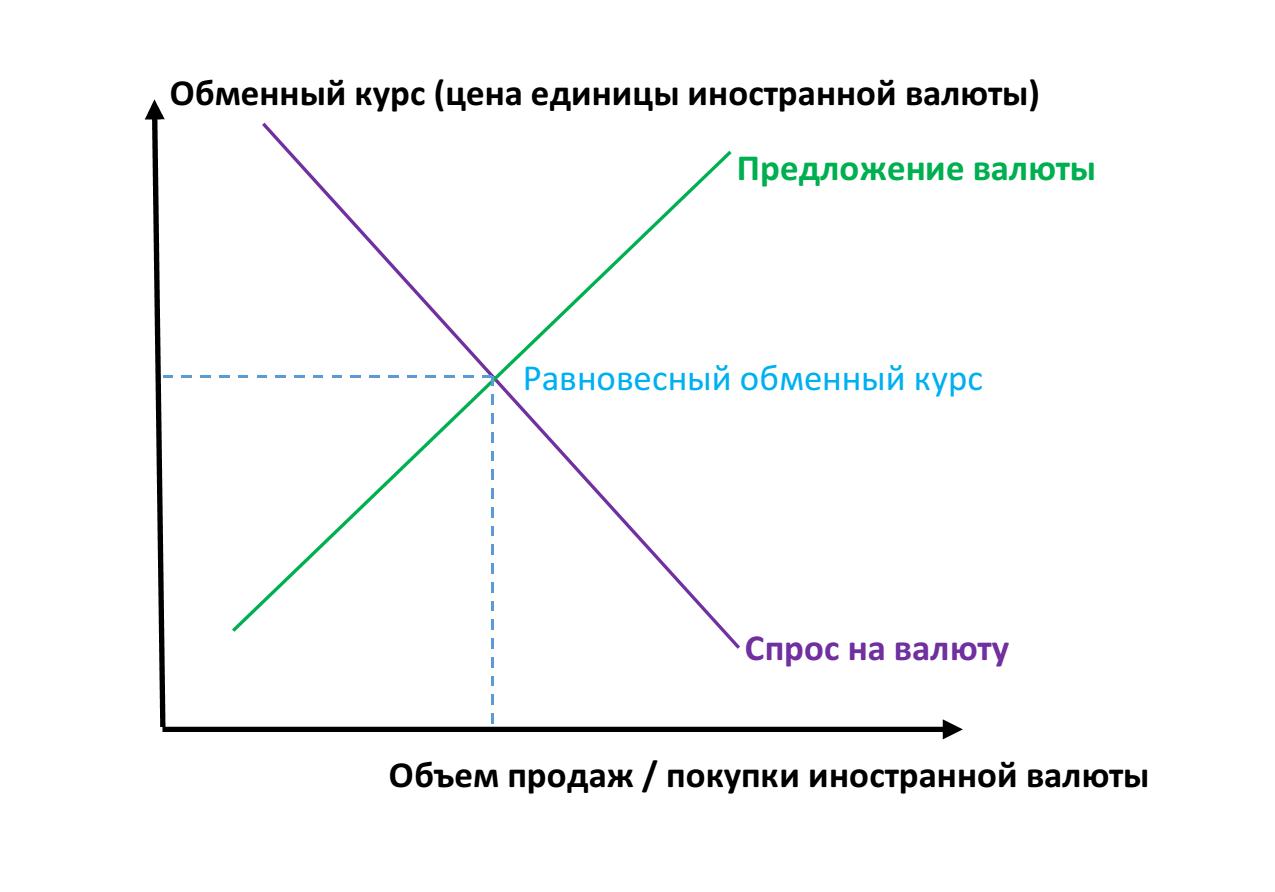 Равновесие на валютном рынке