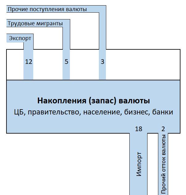 Рынок валюты: модель бассейна