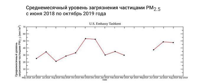 С июля по сентябрь Ташкент три раза оказывался в числе городов с самым загрязненным воздухом по данным сервиса Air Visual. Можно ли считать эти данные объективными и как должно измеряться загрязнение воздуха мелкодисперсными частицами.