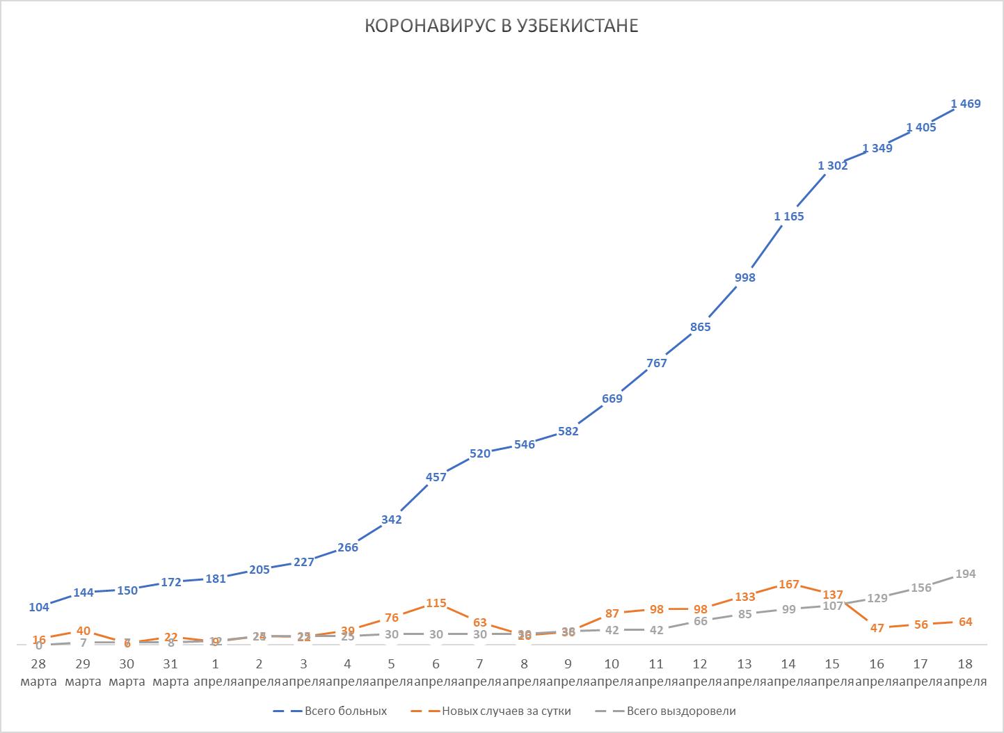 Динамика коронавируса в Узбекистане