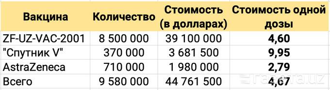 1,2 миллиона доз вакцины Pfizer и 3 миллиона доз препарата Moderna будут доставлены в Узбекистан. Кроме того, ожидается поставка 1,7 млн. доз российской вакцины Sputnik V.